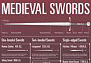 A Brief Guide to Medieval Swords