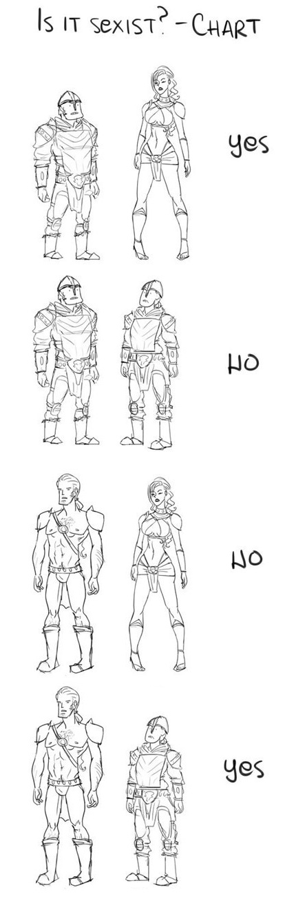 Character Design Chart : Character design is it sexist chart